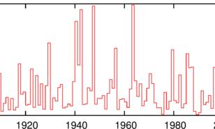 Figuur 1. Koudegetal (Hellmann) in De Bilt 1902-2015. Deze data zijn gebaseerd op de ruwe waarnemingen, niet gecorrigeerd voor de veranderingen in meetopstelling (bv. de overgang van de pagode naar een standaard Stevenson hut in 1950) en meetomgeving.