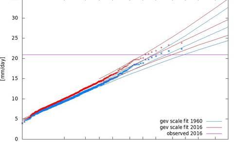 De blauwe lijnen geven het klimaat van 1960 weer, de rode het huidige klimaat. De horizontale paarse lijn geeft de waarnemingen van 2016 aan, geschaald met een correctiefactor.