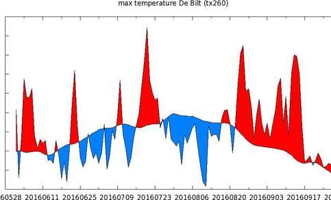 Fig. 2 Temperatuurverloop van de maximumtemperatuur in De Bilt de afgelopen zomer ten opzichte van 1981-2010 normaal. 1 juni tot 12 september: waarnemingen. 13–27 september: ECMWF verwachting.