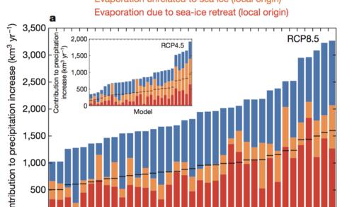 Fig 2. Geprojecteerde neeslagtoename in de komende eeuw in het Noordpoolgebied door diverse klimaatmodellen, opgesplitst naar oorzaak van de toename.