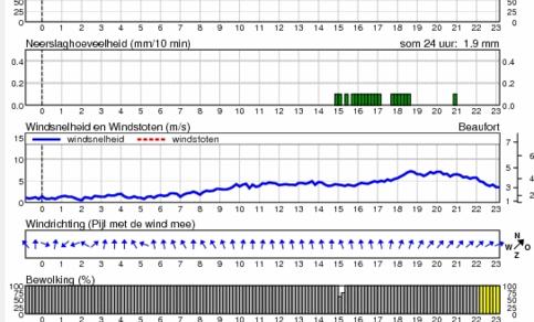 Figuur 2: Meteogram KNMI-station Eelde.. Even voor 15 uur begon er sneeuw te vallen bij een temperatuur ruim onder nul. Later in de middag viel er op een aantal plaatsen enige tijd onderkoelde regen. In de loop van de avond steeg de temperatuur.