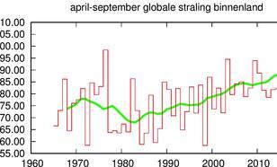 grafiek met Globale straling in het zomerhalfjaar gemeten in het binnenland