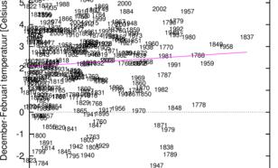 Figuur 2. De wintertemperatuur in De Bilt en het zonnevlekkengetal voor alle winters van 1750 tot en met 2011. De correlatie is zo laag dat het verband net zo goed door toeval veroorzaakt zou kunnen zijn.