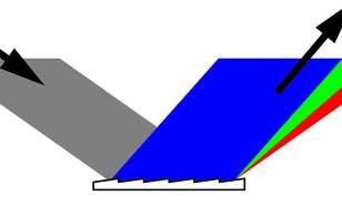 Figuur 6: Een reflectietralie is een spiegelende laag in de vorm van een zaagtand. De hoek waaronder invallend licht weerkaatst wordt, hangt af van de golflengte. De weerkaatste bundel is de optelsom (interferentie) van de lichtgolven van alle afzonderlij