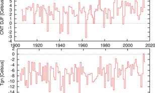 Figuur 2. Wintergemiddelde Centraal Nederland Temperatuur (CNT) en de laagste daggemiddelde temperatuur van het jaar (Tgn) in De Bilt 1902-2015. De CNT is gecorrigeerd voor de veranderingen in meetopstelling en meetomgeving, Tgn niet.