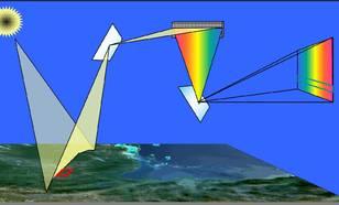 Figuur I2-3: Hyperspectrale waarnemingen. De zon schijnt 'wit' licht op planeet Aarde. Dit licht bevat vele kleuren waaronder het zichtbare gedeelte van het elektromagnetische spectrum maar ook kortgolvige ultraviolette straling en langgolvige infrarood s