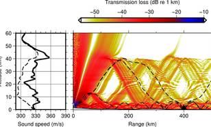 Figuur 2 Modelering van de infrageluid propagatie van de test-site naar het infrageluid array in Rusland, I45RU. De energie reist zowel door de lage troposfeer (0-15 km hoogte) als de hogere stratosfeer (15-50 km). © KNMI