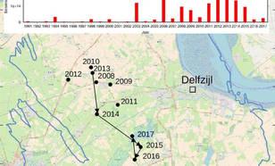 Figuur 3. Het totale seismische moment per jaar (boven) en het zwaartepunt van het seismische moment is een paar kilometer naar het noorden verschoven.