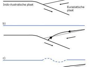 Fig. 1 a) Indo-Australische plaat duikt onder de Euraziatische plaat. b) Door de schuifweerstand buigt de Euroaziatische plaat op en schiet los. c) De zeebodem stijgt aan landzijde en daalt aan oceaanzijde met tsunami tot gevolg.