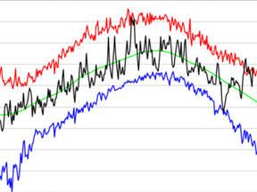 Grafiek met dagrecords