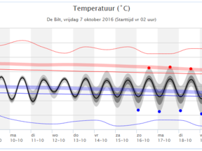 Voorbeeld temperatuurpluim