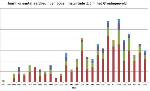 grafiek met jaarlijks aantal aardbevingen in het Groningen-gasveld met een magnitude van 1,5 of hoger van 1991 tot en met 2019