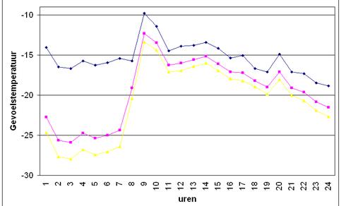 Gevoelstemperatuur Elfstedentocht 18 januari 1963 bepaald uit luchttemperatuur en gemiddelde windsnelheid (zwart) volgens JAG/TI-methode en bij 5 of 8 meter per seconde schaatssnelheid. Paarse lijn: gevoelstemperaatuur bij een schaatssnelheid