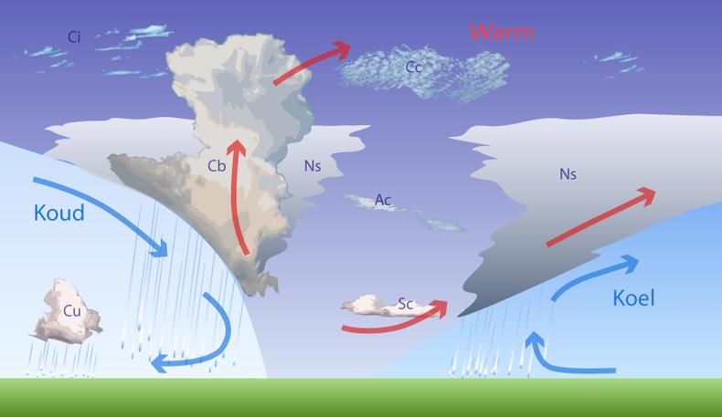 Doorsnede van de atmosfeer: een depressie met een warmte- en koufront