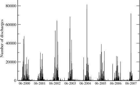 Aantal bliksemontladingen in De Bilt de laatste jaren