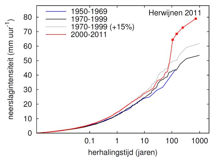 Verdelingen van uursommen van neerslag en herhalingstijden in verschillende tijdvakken (Bron KNMI)