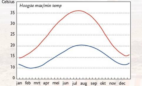 Grafiek met twee lijnen die over het jaar de hoogst mogelijke maximum- en minimumtemperaturen in De Bilt weergeven.