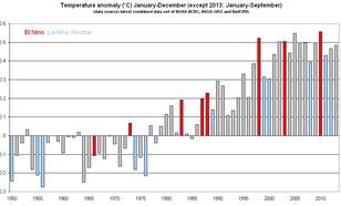 Global Land & Ocean Temperature Anomalies with respect to the 1961-1990 base period (WMO)