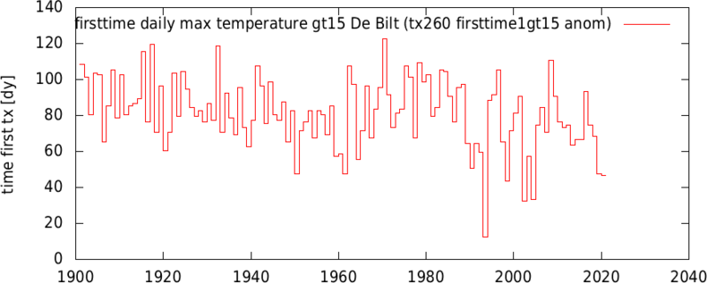 grafiek met temperaturen