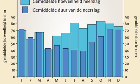 grafiek met hoeveelheid en duur van de neerslag per maand