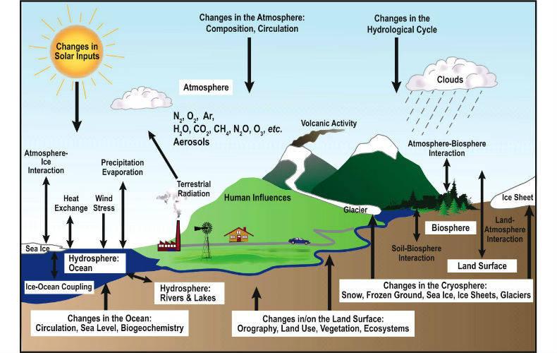 Schematische weergave van de elementen, processen en onderlinge interacties van het klimaatsysteem.