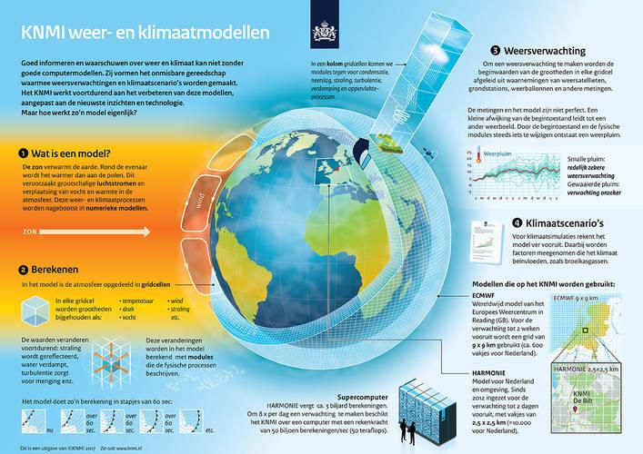 Infographic Weer- en klimaatmodellen