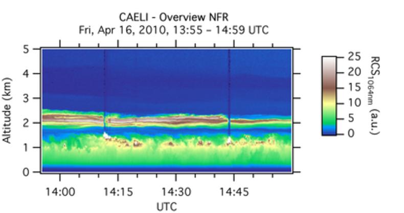 Grafiek met lidarmetingen van de Raman lidar van vulkaanstof op 16 april 2010. De afbeelding geeft op ieder tijdstip een dwarsdoorsnede van de atmosfeer. De stoflaag net boven de 2 km hoogte is goed zichtbaar