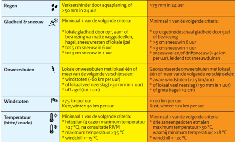 Tabel Drempelwaarden voor de kleurcodes
