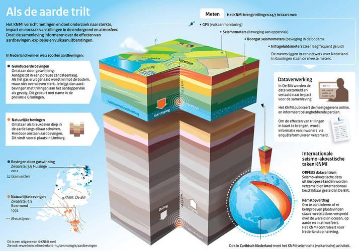Infographic Als de aarde trilt