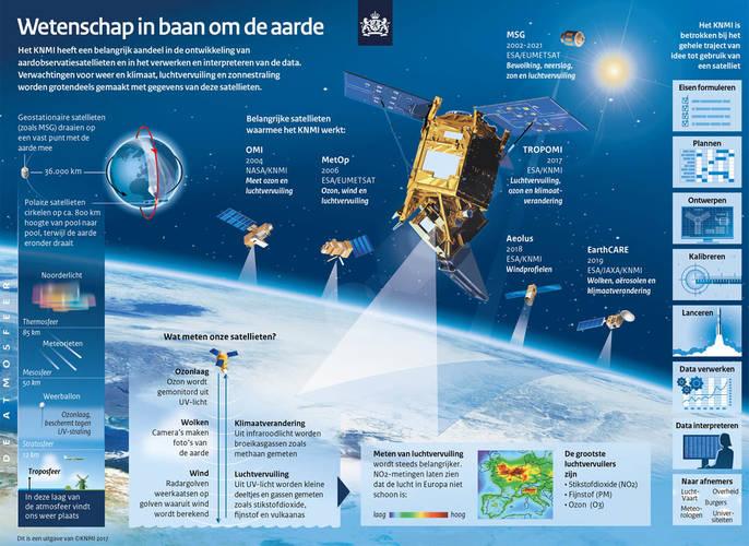 infographic met een overzicht van alle KNMI satellieten