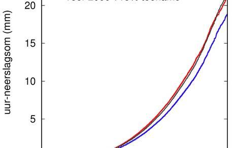 grafiek met overschrijdingskans in de zomer (juni t/m augustus) van de uurlijks neerslagsom gemeten voor 2000 (blauw) en na 2000 (rood) op KNMI-stations.