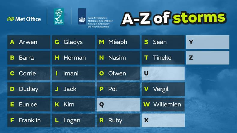 lijst met stormnamen voor seizoen 2021-2022