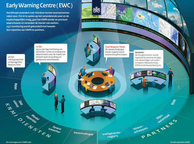 infographic over het KNMI early warning centre