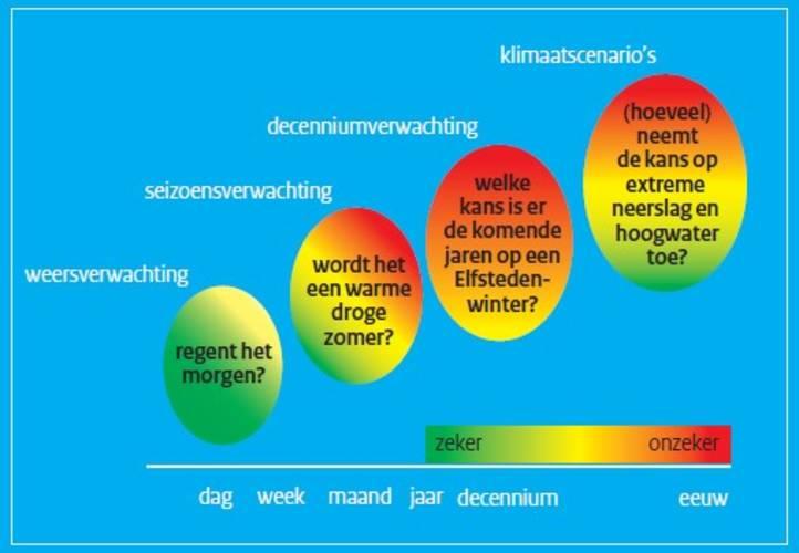 infographic klimaat