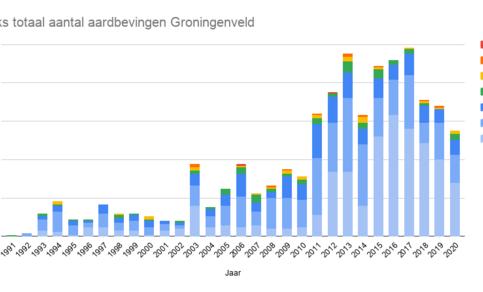 grafiek met jaarlijks totaal aantal aardbevingen in het Groningen-gasveld van 1991 t/m 2020