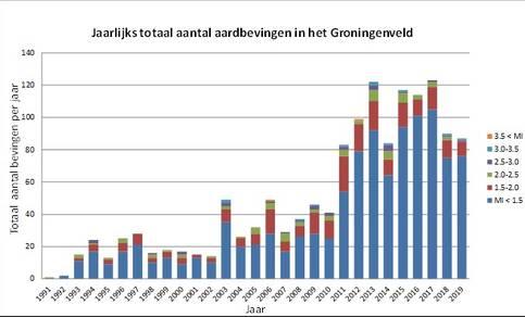 grafiek met jaarlijks totaal aantal aardbevingen in het Groningen-gasveld van 1991 t/m 2019