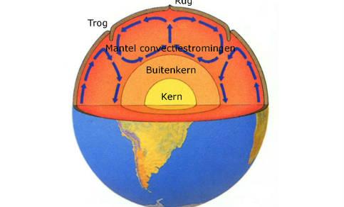 afbeelding van platentektoniek