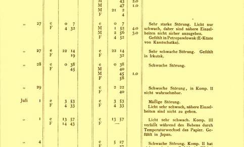 Facsimile weergave van de eerste pagina van de aardbevingscatalogus van het KNMI Seismische Registrierungen in De Bilt uit 1904.