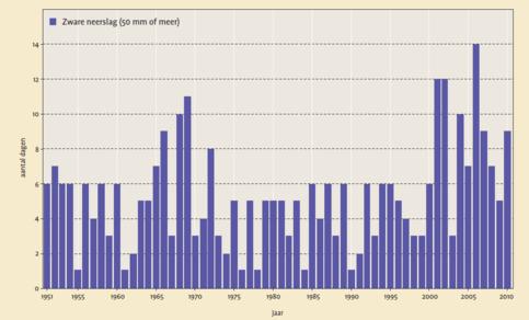 grafiek met aantal dagen met zware neerslag in Nederland ©KNMI