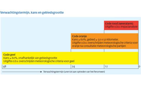 Tabel Verwachtingstermijn, kans en gebiedsgrootte