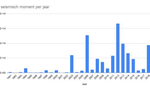 Het totale seismische moment per jaar