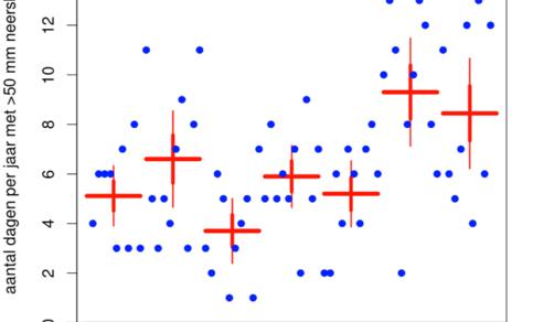 grafiek met aantal dagen met zware neerslag (meer dan 50 mm)