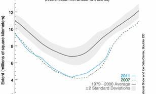 grafiek met zeeijsbedekking in de loop van 2011