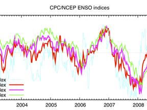 Het verloop van verschillende aspecten van El Niño over de afgelopen acht jaar (bron NCEP/CPC)