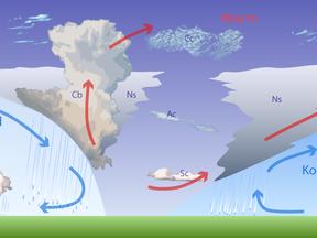 Doorsnede van de atmosfeer: een depressie met een warmte- en koufront (Bron: Wikipedia)
