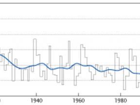 Grafiek waarop te zien is dat het aantal koude dagen de laatste jaren afneemt ©KNMI