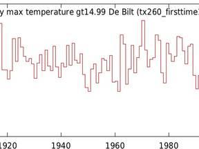 De eerste zachte dag met een hoogste temperatuur van 15 graden of meer valt soms al in januari of februari ©KNMI