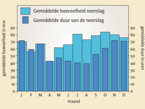 Hoeveelheid en duur van de neerslag per maand ©KNMI