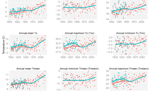 Figure 1. Comparsion of Tn, Tx, and Tmean before (bluegreen) and after (redorange)  homogenization for De Bilt 1901-2015.