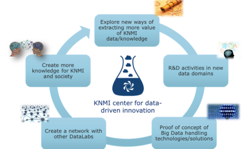 KNMI DataLab data-driven innovation lifecycle
